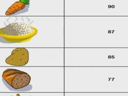 Comprendre l'index glycémique des aliments