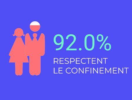 92% des Français respectent le confinement