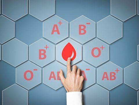 Le régime des groupes sanguins
