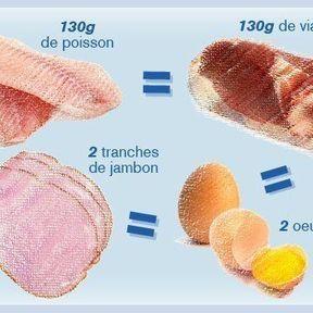 La viande, le poisson et les oeufs